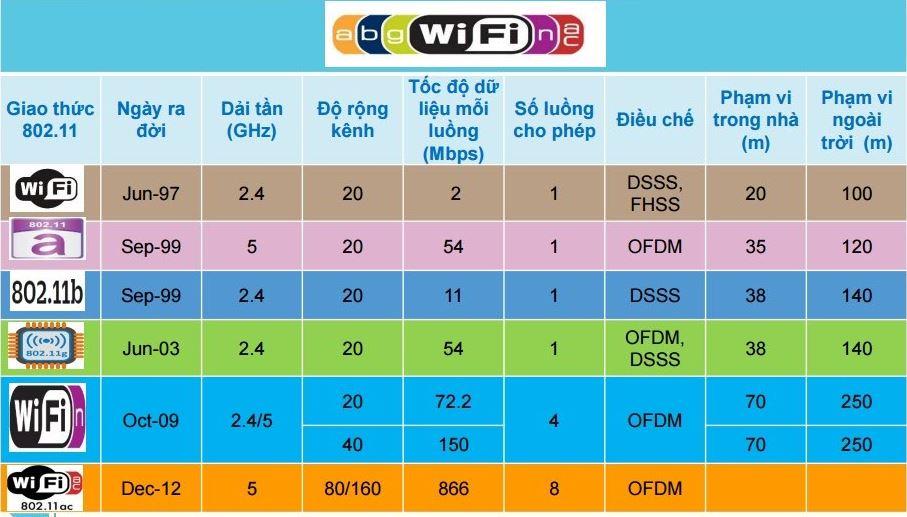 chuan-wifi-va-toc-do